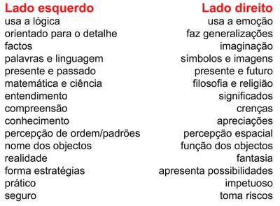 Denise Mineiro - Esquema corporal e a lateralidade