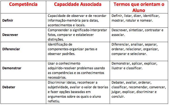Denise Mineiro - Tabela do Modelo de Aprendizagem